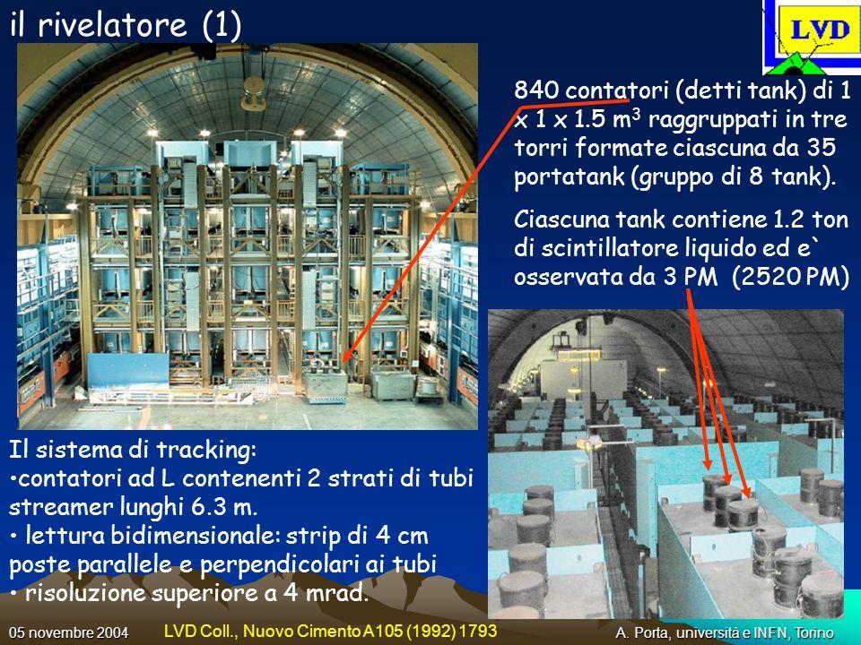 A. Porta, università e INFN, Torino05 novembre 2004 il rivelatore (1) 840 contatori (detti tank) di 1 x 1 x 1.5 m 3 raggruppati in tre torri formate c