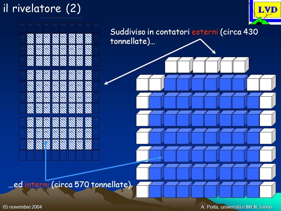 A. Porta, università e INFN, Torino05 novembre 2004 il rivelatore (2) Suddiviso in contatori esterni (circa 430 tonnellate)… …ed interni (circa 570 to
