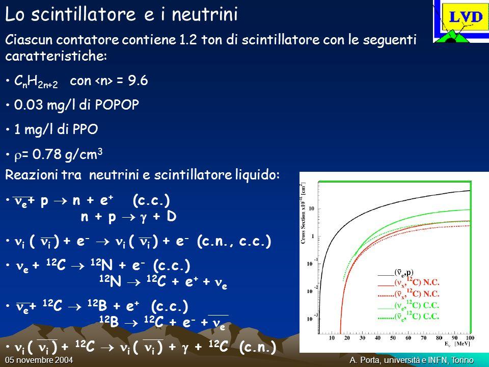 A. Porta, università e INFN, Torino05 novembre 2004 Lo scintillatore e i neutrini Ciascun contatore contiene 1.2 ton di scintillatore con le seguenti