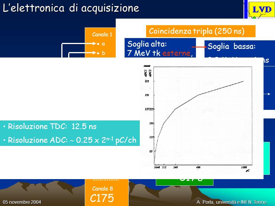 A. Porta, università e INFN, Torino05 novembre 2004 canale 1 canale 2 canale 3 canale 4 canale 5 canale 6 canale 7 canale 8 Lelettronica di acquisizio