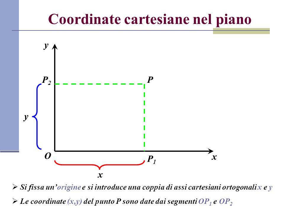 Coordinate cartesiane nel piano O x y P P1P1 P2P2 Si fissa unorigine e si introduce una coppia di assi cartesiani ortogonali x e y Le coordinate (x,y)
