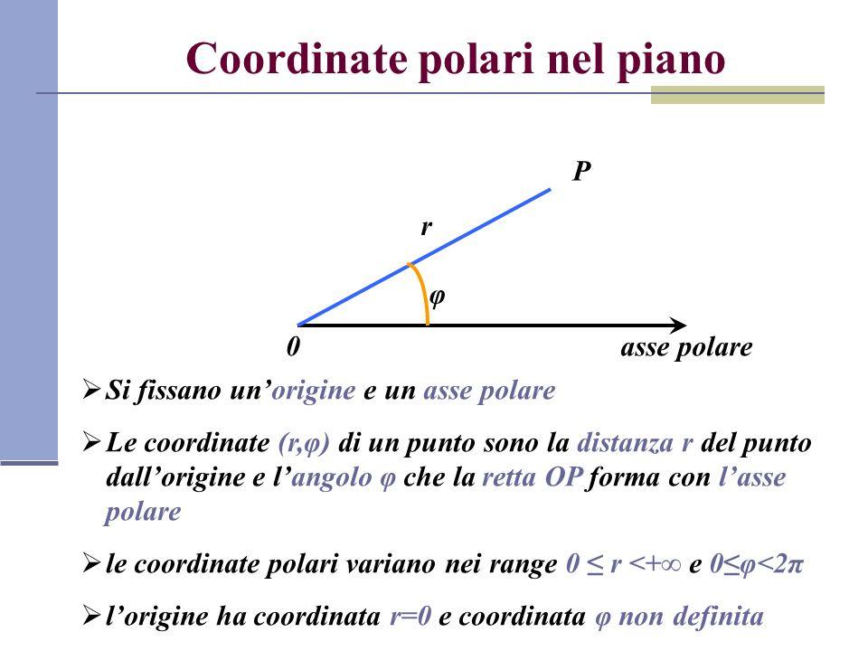 Relazioni fra coordinate polari e cartesiane x asse polare y Assumendo le origini coincidenti e che lasse polare coincida con lasse x si hanno le relazioni seguenti: 0 P x y r φ