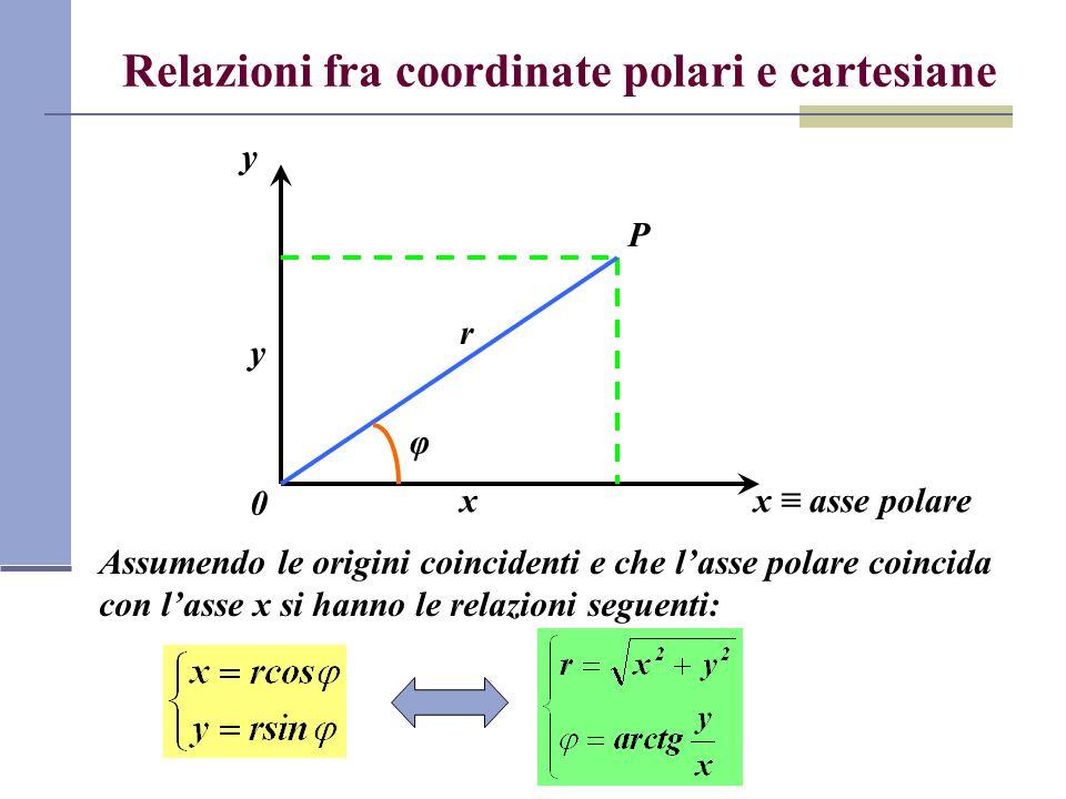 Relazioni fra coordinate polari e cartesiane x asse polare y Assumendo le origini coincidenti e che lasse polare coincida con lasse x si hanno le rela
