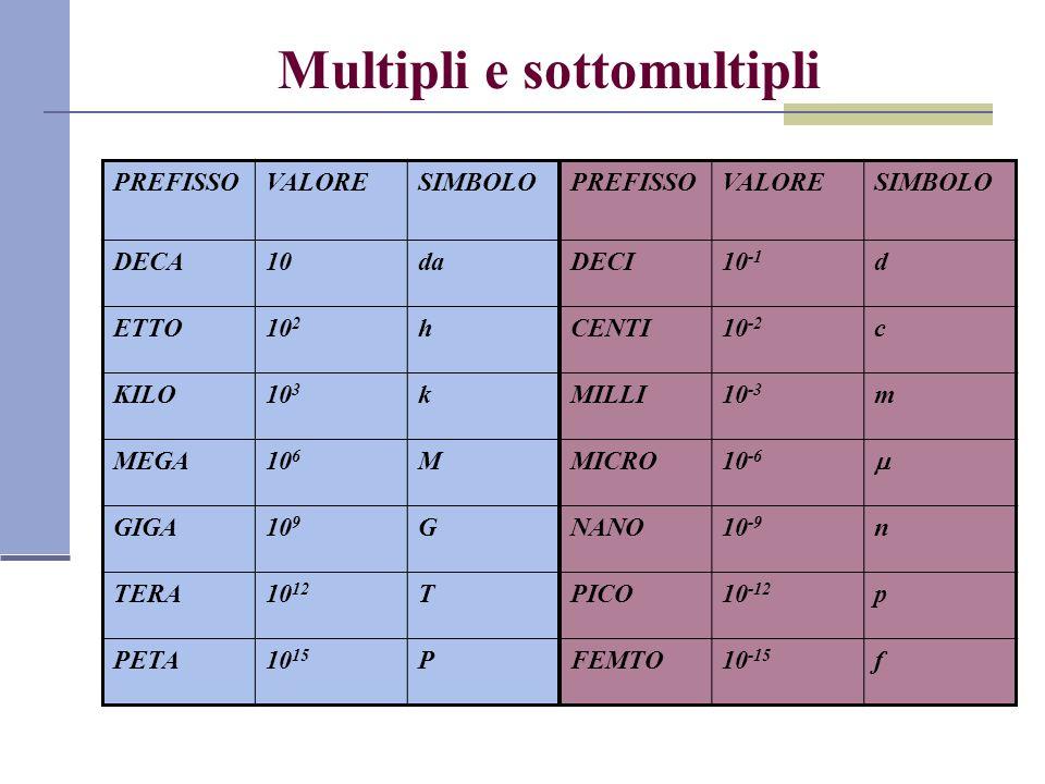 Multipli e sottomultipli PREFISSOVALORESIMBOLOPREFISSOVALORESIMBOLO DECA10daDECI10 -1 d ETTO10 2 hCENTI10 -2 c KILO10 3 kMILLI10 -3 m MEGA10 6 MMICRO1
