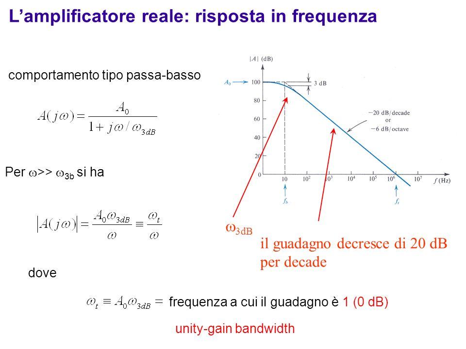 comportamento tipo passa-basso Per >> 3b si ha dove il guadagno decresce di 20 dB per decade 3dB frequenza a cui il guadagno è 1 (0 dB) Lamplificatore
