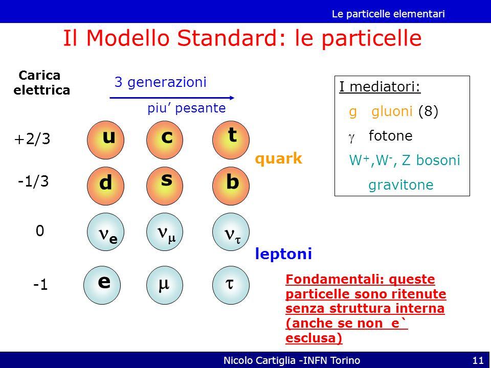 Le particelle elementari Nicolo Cartiglia -INFN Torino11 u d c s t b e e Carica elettrica +2/3 -1/3 0 quark leptoni piu pesante I mediatori: g gluoni