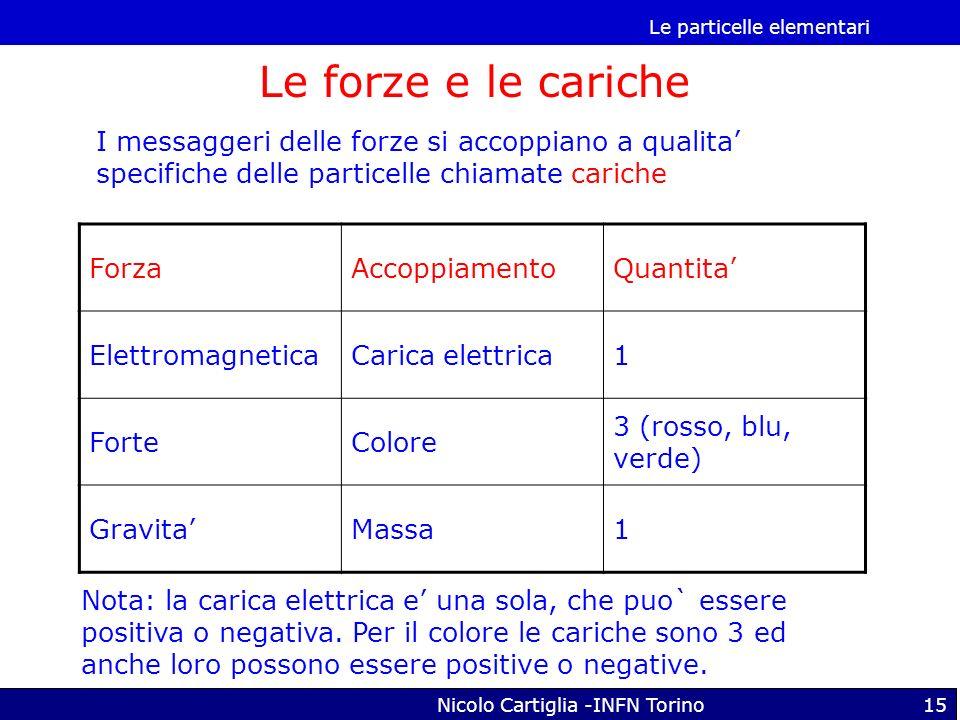 Le particelle elementari Nicolo Cartiglia -INFN Torino15 Le forze e le cariche ForzaAccoppiamentoQuantita ElettromagneticaCarica elettrica1 ForteColor