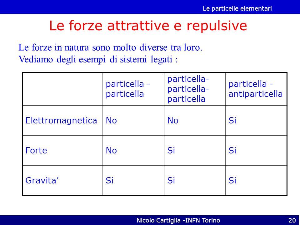 Le particelle elementari Nicolo Cartiglia -INFN Torino20 Le forze in natura sono molto diverse tra loro. Vediamo degli esempi di sistemi legati : Le f