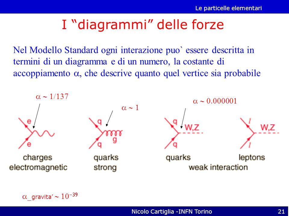 Le particelle elementari Nicolo Cartiglia -INFN Torino21 Nel Modello Standard ogni interazione puo` essere descritta in termini di un diagramma e di u