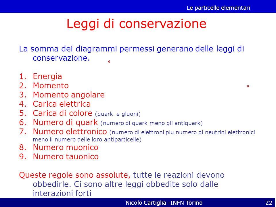 Le particelle elementari Nicolo Cartiglia -INFN Torino22 La somma dei diagrammi permessi generano delle leggi di conservazione. 1.Energia 2.Momento 3.