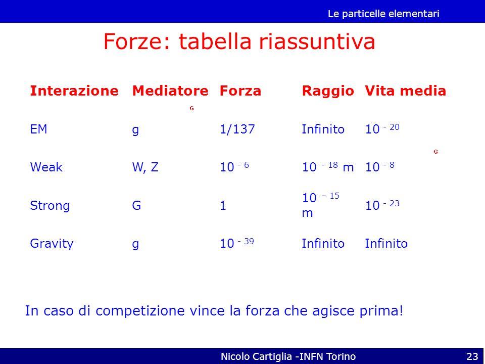 Le particelle elementari Nicolo Cartiglia -INFN Torino23 Forze: tabella riassuntiva InterazioneMediatoreForzaRaggioVita media EMg1/137Infinito10 - 20