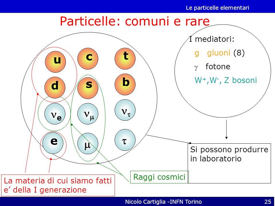 Le particelle elementari Nicolo Cartiglia -INFN Torino25 s e Raggi cosmici c t b I mediatori: g gluoni (8) fotone W +,W -, Z bosoni Si possono produrr
