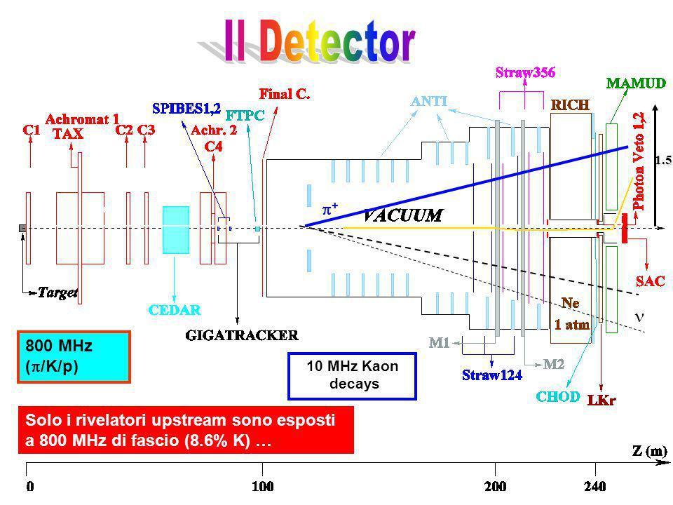800 MHz ( /K/p) Solo i rivelatori upstream sono esposti a 800 MHz di fascio (8.6% K) … 10 MHz Kaon decays K+K+ + 1.5