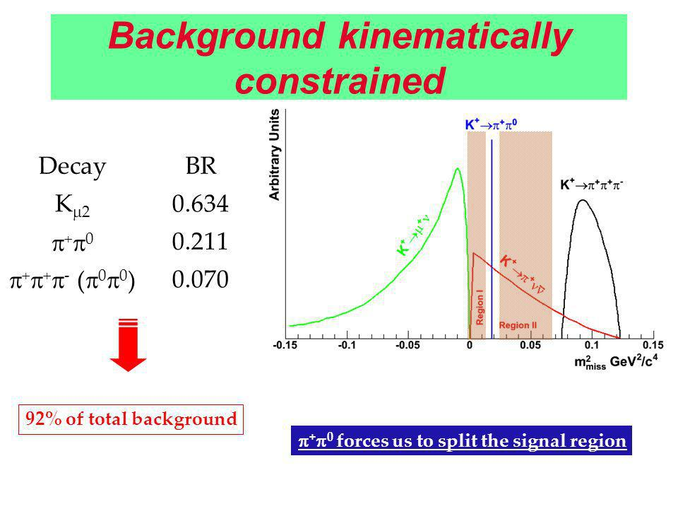 Background kinematically constrained DecayBR K 2 0.634 + 0 0.211 + + - ( 0 0 )0.070 92% of total background + 0 forces us to split the signal region