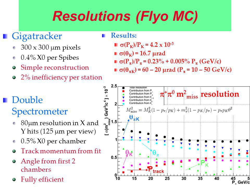 Resolutions (Flyo MC) Gigatracker 300 x 300 m pixels 0.4% X0 per Spibes Simple reconstruction 2% inefficiency per station Double Spectrometer 80 m res