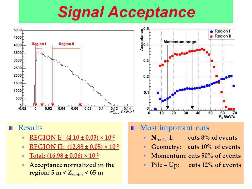 Signal Acceptance Results REGION I: (4.10 ± 0.03) × 10 -2 REGION II: (12.88 ± 0.05) × 10 -2 Total: (16.98 ± 0.06) × 10 -2 Acceptance normalized in the