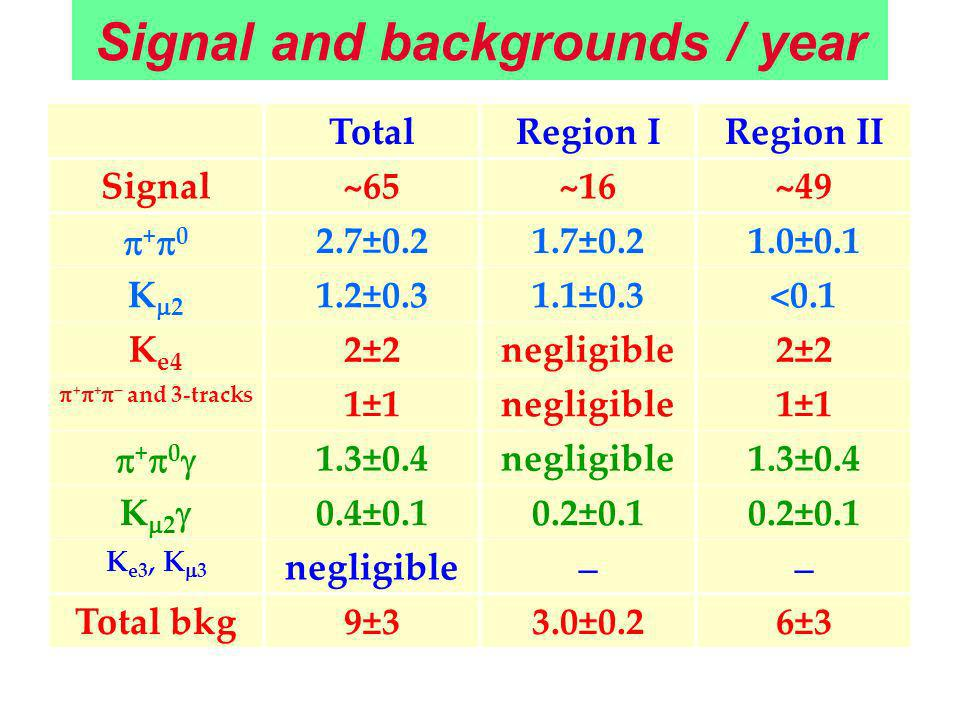 Signal and backgrounds / year TotalRegion IRegion II Signal~65~16~49 + 0 2.7±0.21.7±0.21.0±0.1 K 2 1.2±0.31.1±0.3<0.1 K e4 2±2negligible2±2 + + and 3-tracks 1±1negligible1±1 + 0 1.3±0.4negligible1.3±0.4 K 2 0.4±0.10.2±0.1 K e3, K 3 negligible Total bkg9±33.0±0.26±3