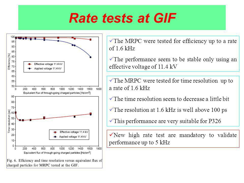 Rate tests at GIF The MRPC were tested for efficiency up to a rate of 1.6 kHz The performance seem to be stable only using an effective voltage of 11.4 kV The MRPC were tested for time resolution up to a rate of 1.6 kHz The time resolution seem to decrease a little bit The resolution at 1.6 kHz is well above 100 ps This performance are very suitable for P326 New high rate test are mandatory to validate performance up to 5 kHz