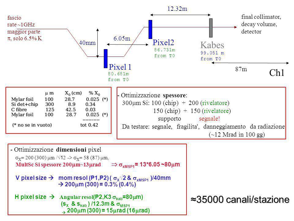 - Ottimizzazione spessore: 300 m Si: 100 (chip) + 200 (rivelatore) 150 (chip) + 150 (rivelatore) supporto segnale.
