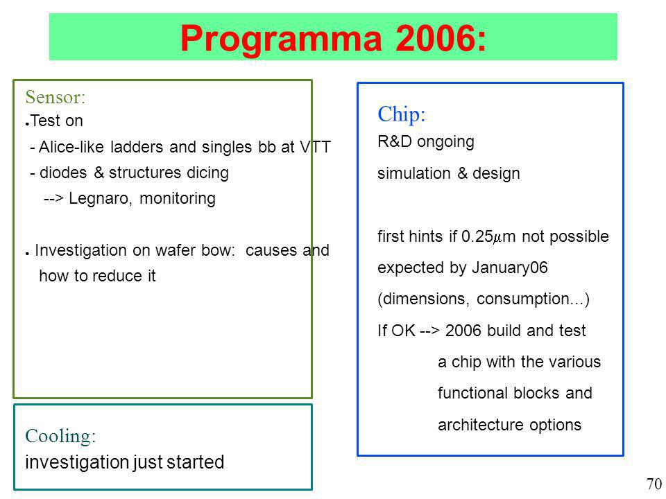 Programma 2006: Sensor: Test on - Alice-like ladders and singles bb at VTT - diodes & structures dicing --> Legnaro, monitoring Investigation on wafer bow: causes and how to reduce it Cooling: investigation just started Chip: R&D ongoing simulation & design first hints if 0.25 m not possible expected by January06 (dimensions, consumption...) If OK --> 2006 build and test a chip with the various functional blocks and architecture options 70