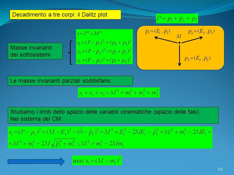 13 Decadimento a tre corpi: il Dalitz plot Masse invarianti dei sottosistemi Le masse invarianti parziali soddisfano: Studiamo i limiti dello spazio d