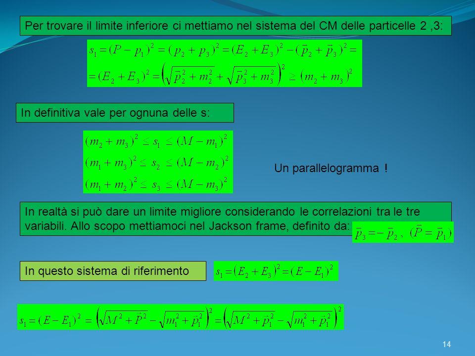 14 Per trovare il limite inferiore ci mettiamo nel sistema del CM delle particelle 2,3: In definitiva vale per ognuna delle s: Un parallelogramma ! In