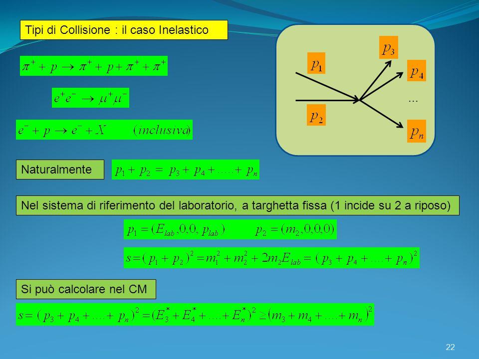22 Tipi di Collisione : il caso Inelastico... Naturalmente Nel sistema di riferimento del laboratorio, a targhetta fissa (1 incide su 2 a riposo) Si p