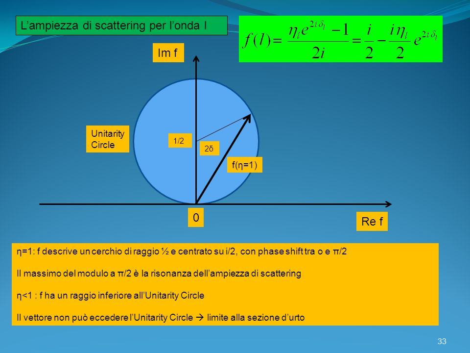 33 Lampiezza di scattering per londa l Im f Re f 0 1/2 Unitarity Circle f(η=1) 2δ2δ η=1: f descrive un cerchio di raggio ½ e centrato su i/2, con phas