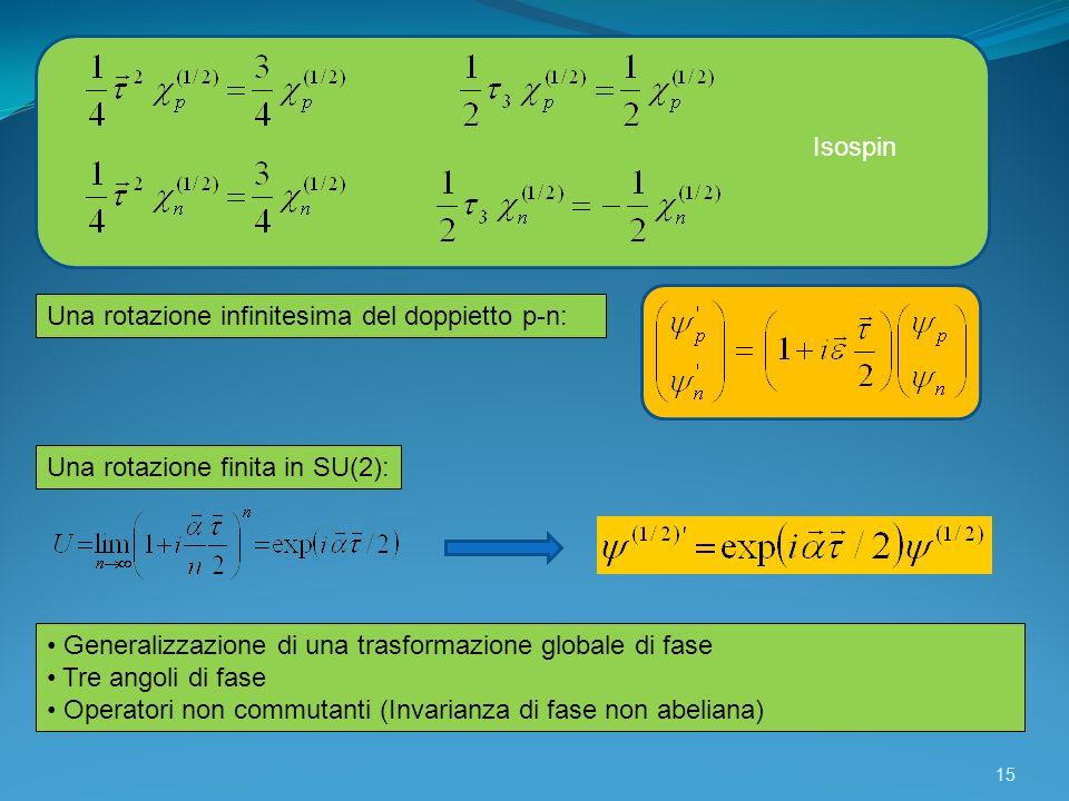 Isospin Una rotazione infinitesima del doppietto p-n: Una rotazione finita in SU(2): Generalizzazione di una trasformazione globale di fase Tre angoli