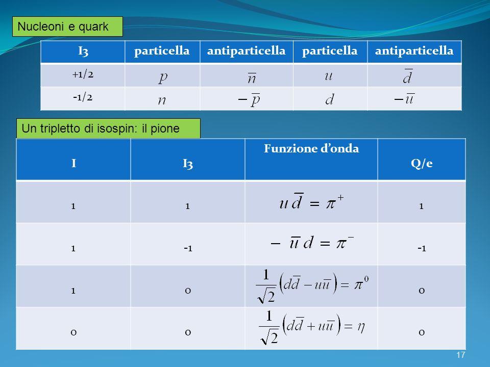 Un tripletto di isospin: il pione II3 Funzione donda Q/e 111 1 10o 0o0 Nucleoni e quark I3particellaantiparticellaparticellaantiparticella +1/2 -1/2 1
