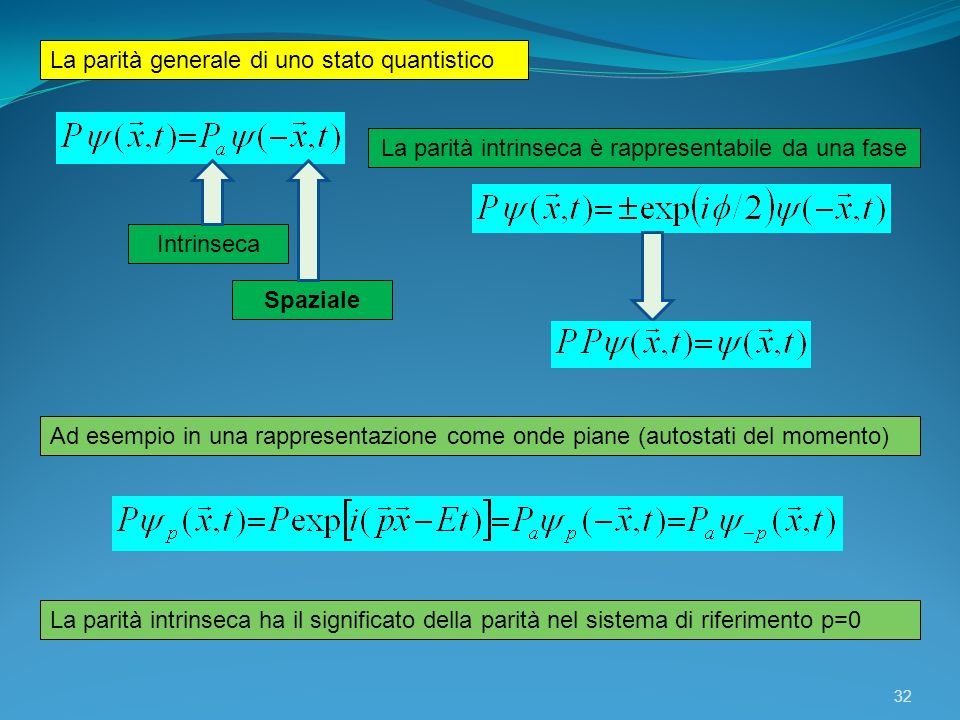 32 La parità generale di uno stato quantistico Ad esempio in una rappresentazione come onde piane (autostati del momento) Intrinseca Spaziale La parit