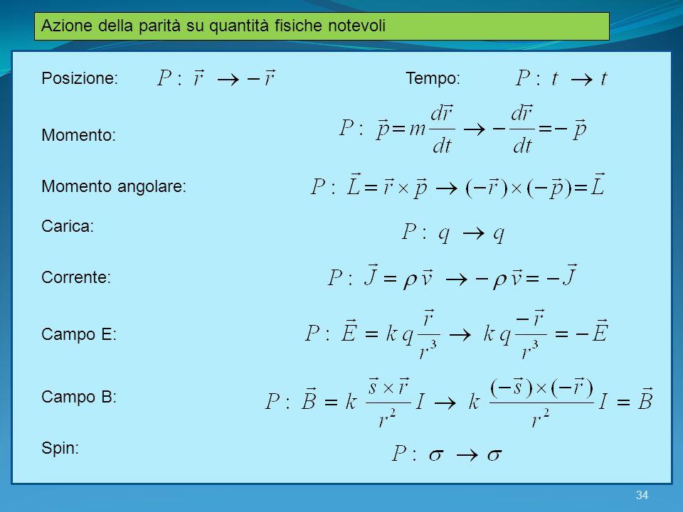Azione della parità su quantità fisiche notevoli Momento angolare: Posizione: Momento: Tempo: Carica: Campo E: Campo B: Corrente: Spin: 34
