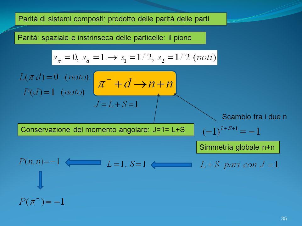 Parità di sistemi composti: prodotto delle parità delle parti Parità: spaziale e instrinseca delle particelle: il pione Conservazione del momento ango