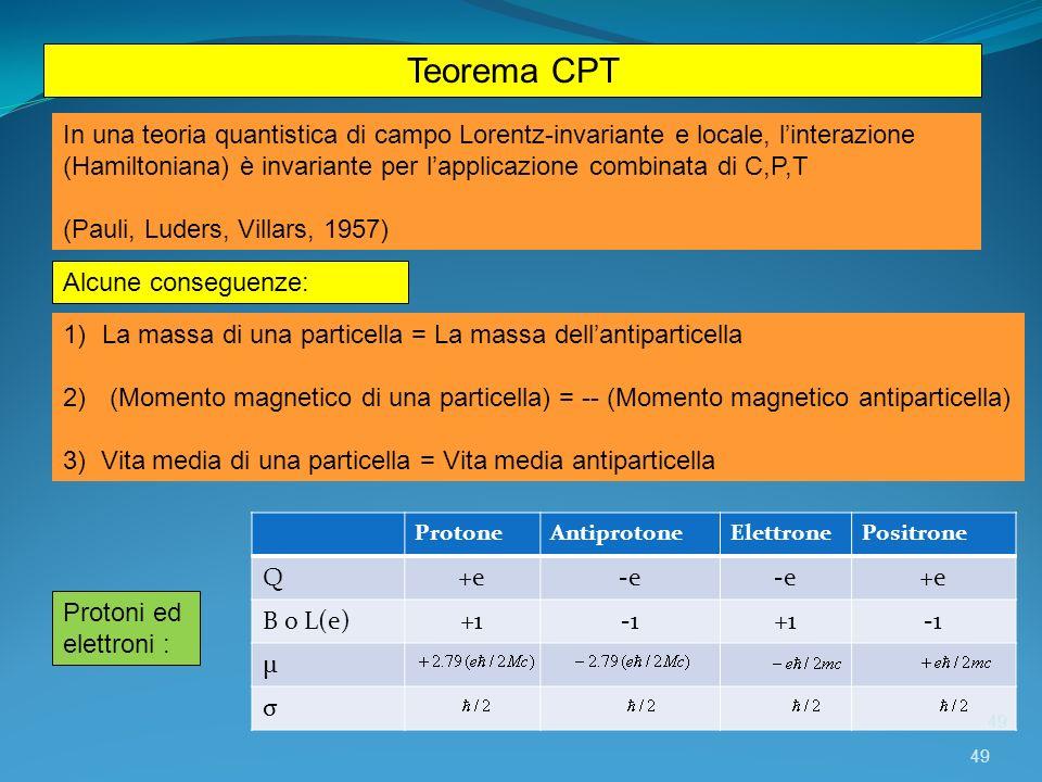 Teorema CPT In una teoria quantistica di campo Lorentz-invariante e locale, linterazione (Hamiltoniana) è invariante per lapplicazione combinata di C,