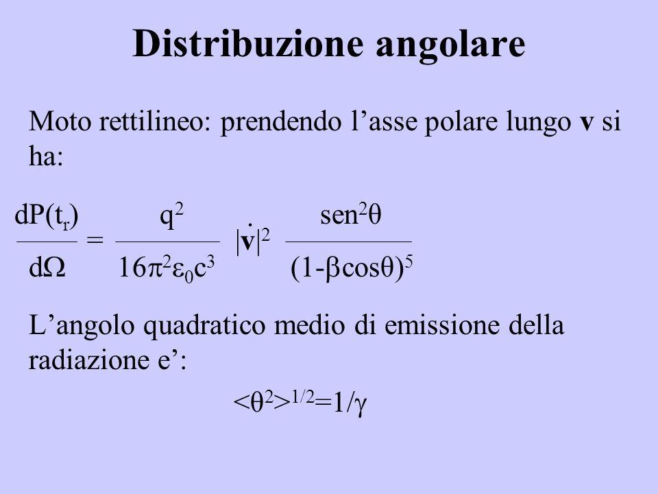 Distribuzione angolare Moto rettilineo: prendendo lasse polare lungo v si ha: = |v| 2 Langolo quadratico medio di emissione della radiazione e: 1/2 =1/ dP(t r ) q 2 sen 2 θ d c 3 (1- cosθ) 5 ·