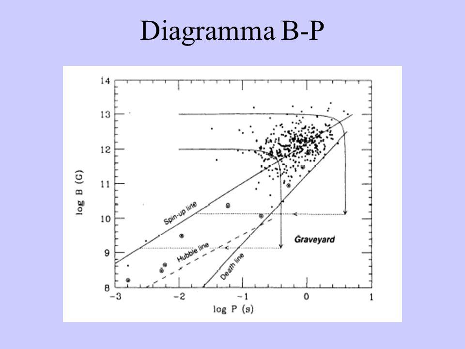 Diagramma B-P