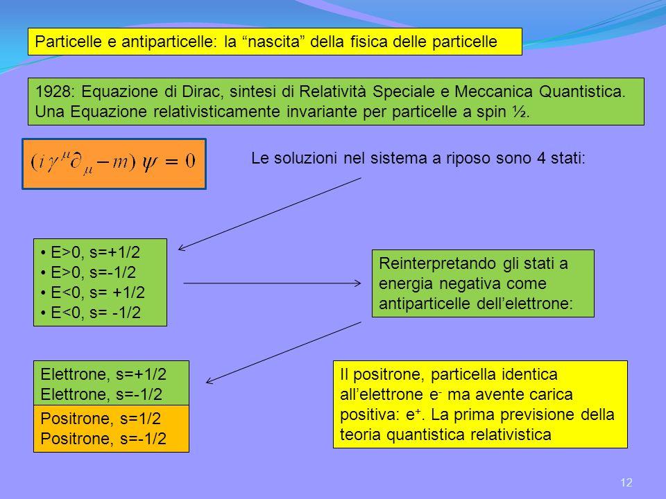 12 Particelle e antiparticelle: la nascita della fisica delle particelle 1928: Equazione di Dirac, sintesi di Relatività Speciale e Meccanica Quantistica.