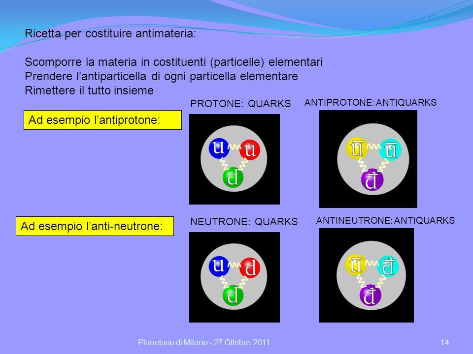 14Planetario di Milano - 27 Ottobre 2011 Ad esempio lantiprotone: Ricetta per costituire antimateria: Scomporre la materia in costituenti (particelle) elementari Prendere lantiparticella di ogni particella elementare Rimettere il tutto insieme PROTONE: QUARKS ANTIPROTONE: ANTIQUARKS Ad esempio lanti-neutrone: NEUTRONE: QUARKS ANTINEUTRONE: ANTIQUARKS
