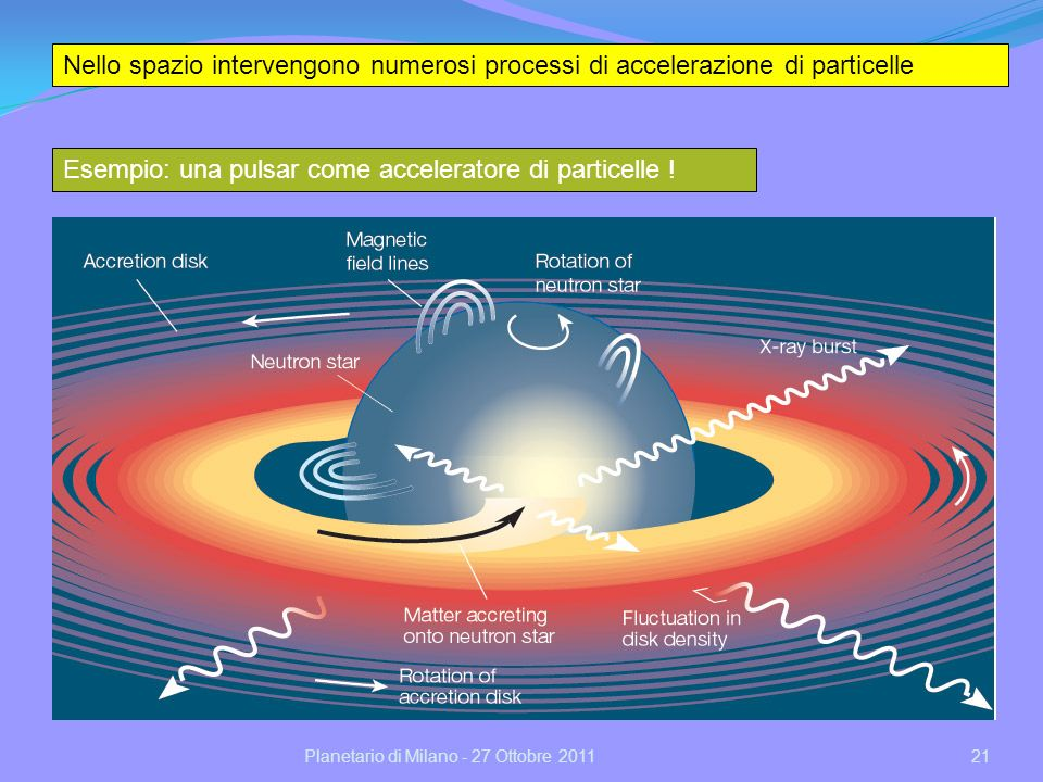 21Planetario di Milano - 27 Ottobre 2011 Esempio: una pulsar come acceleratore di particelle .