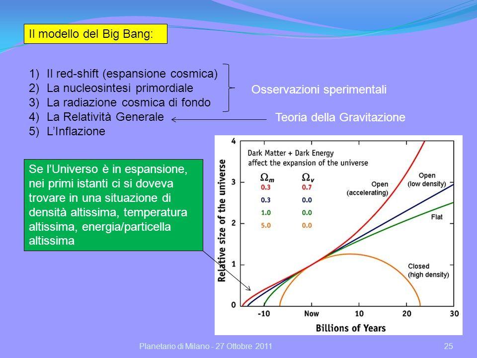 Planetario di Milano - 27 Ottobre 201125 Il modello del Big Bang: 1)Il red-shift (espansione cosmica) 2)La nucleosintesi primordiale 3)La radiazione cosmica di fondo 4)La Relatività Generale 5)LInflazione Osservazioni sperimentali Teoria della Gravitazione Se lUniverso è in espansione, nei primi istanti ci si doveva trovare in una situazione di densità altissima, temperatura altissima, energia/particella altissima