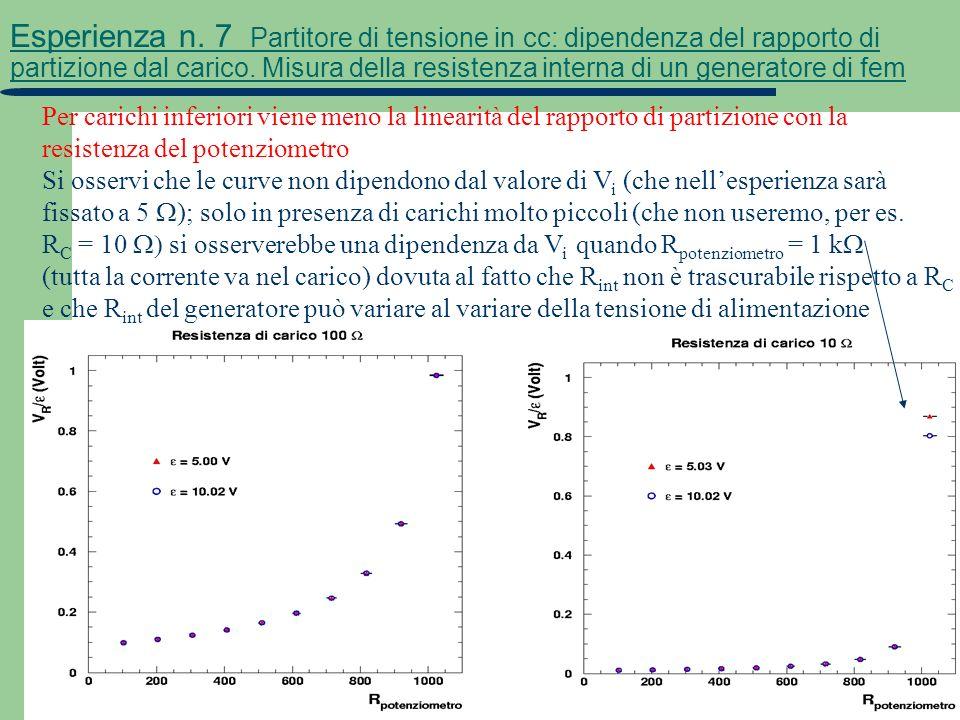 9 Esperienza n. 7 Partitore di tensione in cc: dipendenza del rapporto di partizione dal carico. Misura della resistenza interna di un generatore di f