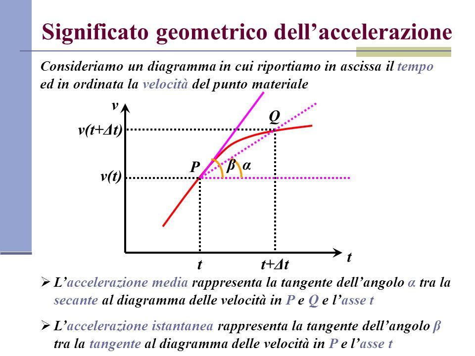 Significato geometrico dellaccelerazione Consideriamo un diagramma in cui riportiamo in ascissa il tempo ed in ordinata la velocità del punto material