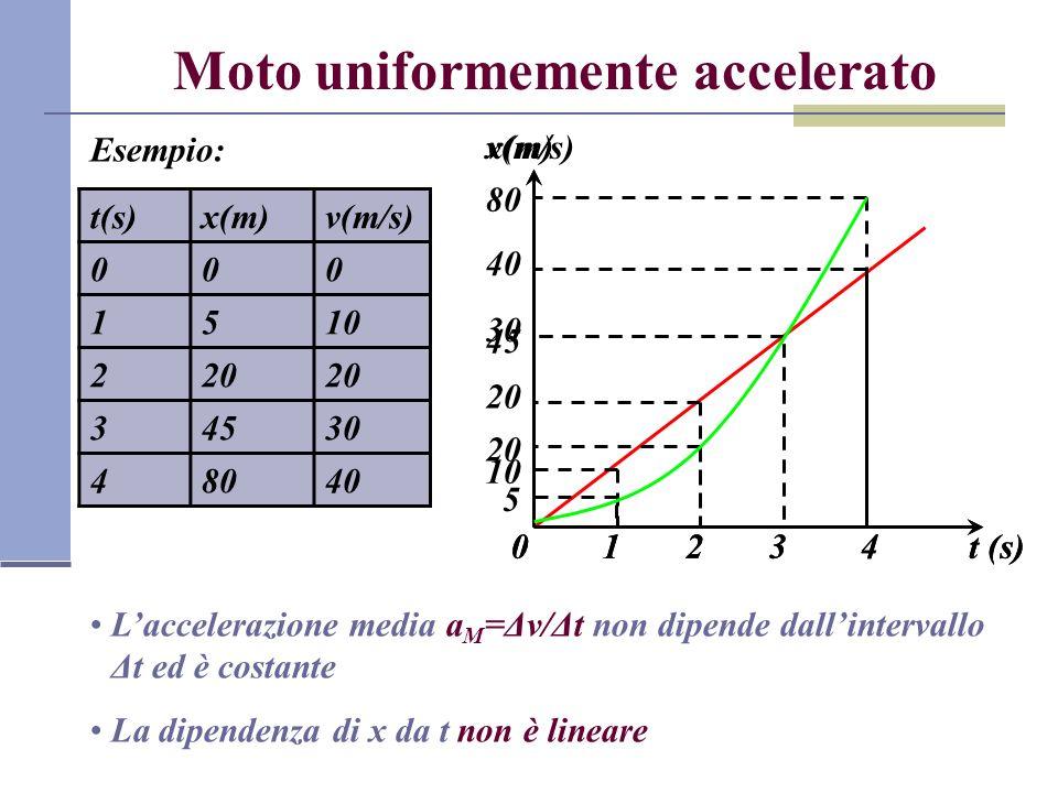 Moto uniformemente accelerato Esempio: t(s)x(m)v(m/s) 000 1510 220 34530 48040 v(m/s) t (s)01234 10 20 30 40 Laccelerazione media a M =Δv/Δt non dipen