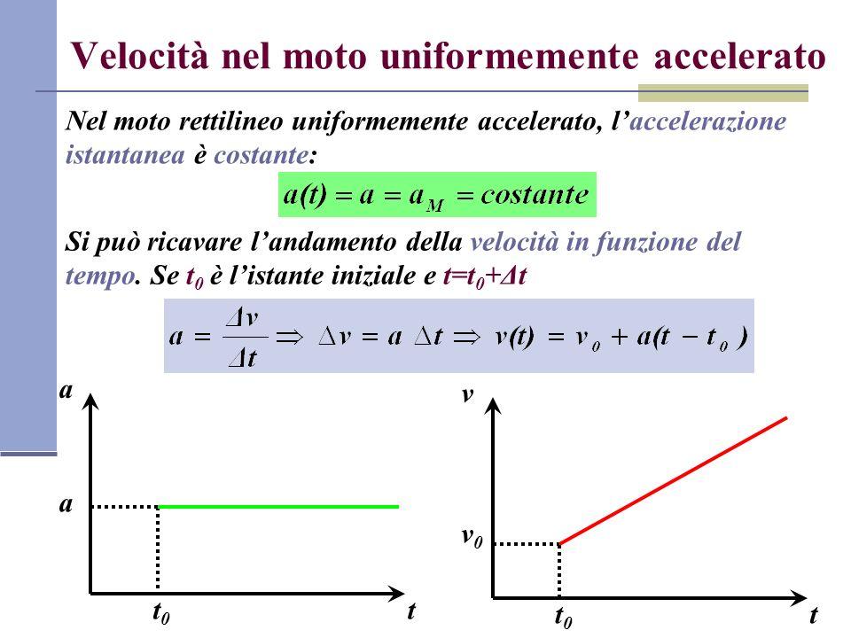 Velocità nel moto uniformemente accelerato Nel moto rettilineo uniformemente accelerato, laccelerazione istantanea è costante: Si può ricavare landame