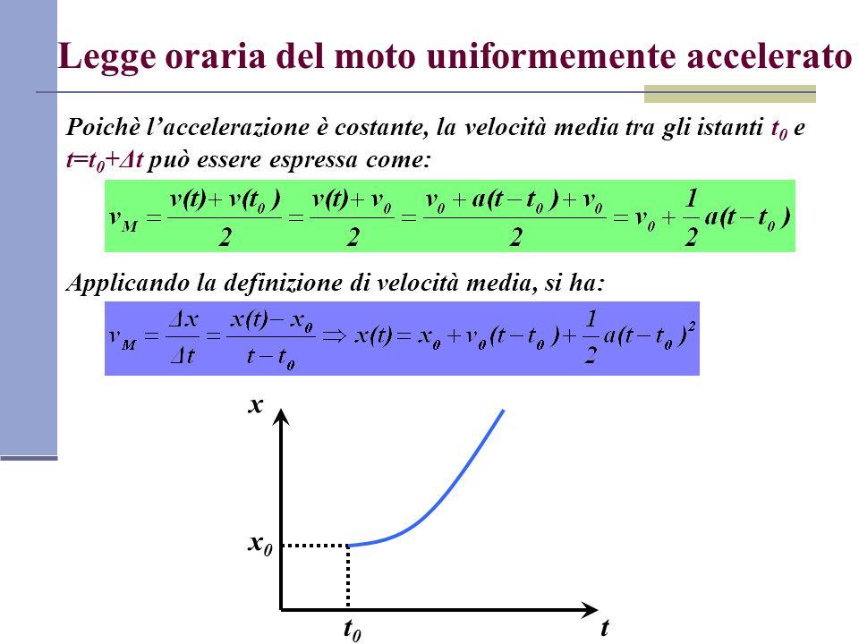 Legge oraria del moto uniformemente accelerato Poichè laccelerazione è costante, la velocità media tra gli istanti t 0 e t=t 0 +Δt può essere espressa