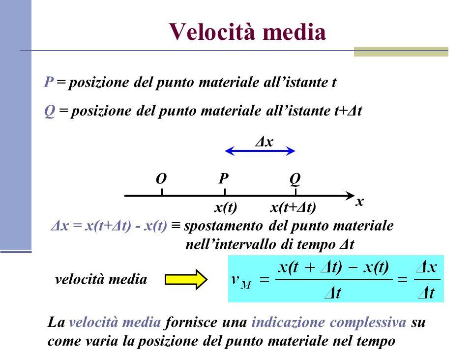 Velocità media P = posizione del punto materiale allistante t Q = posizione del punto materiale allistante t+Δt x OP x(t) Q x(t+Δt) ΔxΔx Δx = x(t+Δt)