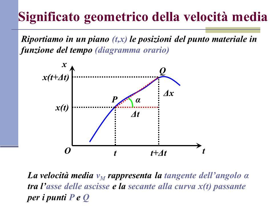 Significato geometrico della velocità media Riportiamo in un piano (t,x) le posizioni del punto materiale in funzione del tempo (diagramma orario) Ot