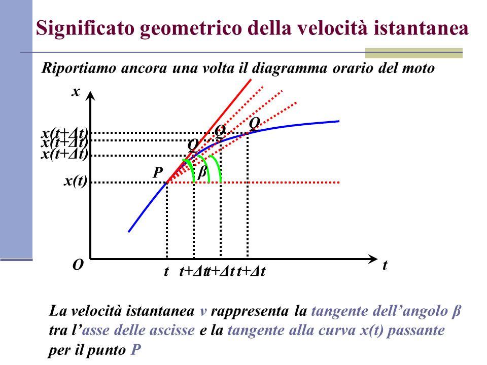 Significato geometrico della velocità istantanea Riportiamo ancora una volta il diagramma orario del moto t x O P t x(t) t+Δt x(t+Δt) t+Δt x(t+Δt) Q Q