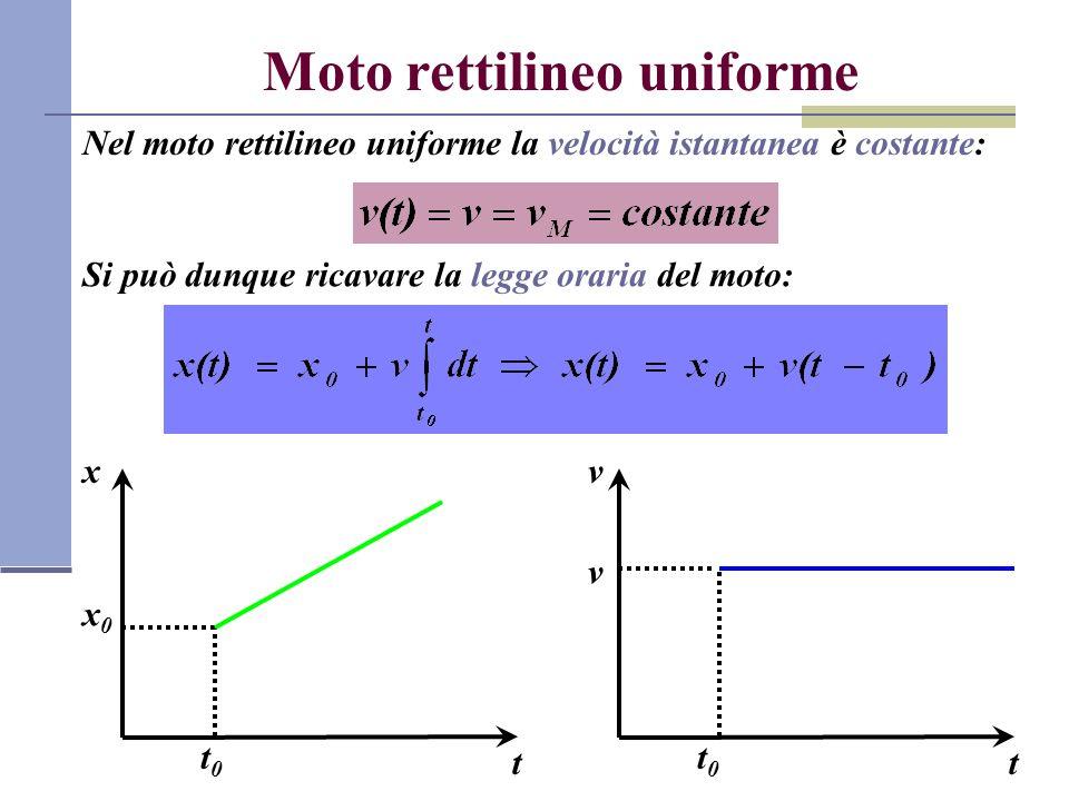 Moto rettilineo uniforme Nel moto rettilineo uniforme la velocità istantanea è costante: Si può dunque ricavare la legge oraria del moto: t t0t0 x0x0