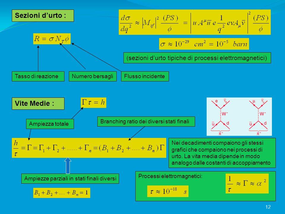 Sezioni durto : (sezioni durto tipiche di processi elettromagnetici) Tasso di reazioneNumero bersagliFlusso incidente Vite Medie : Ampiezza totale Amp